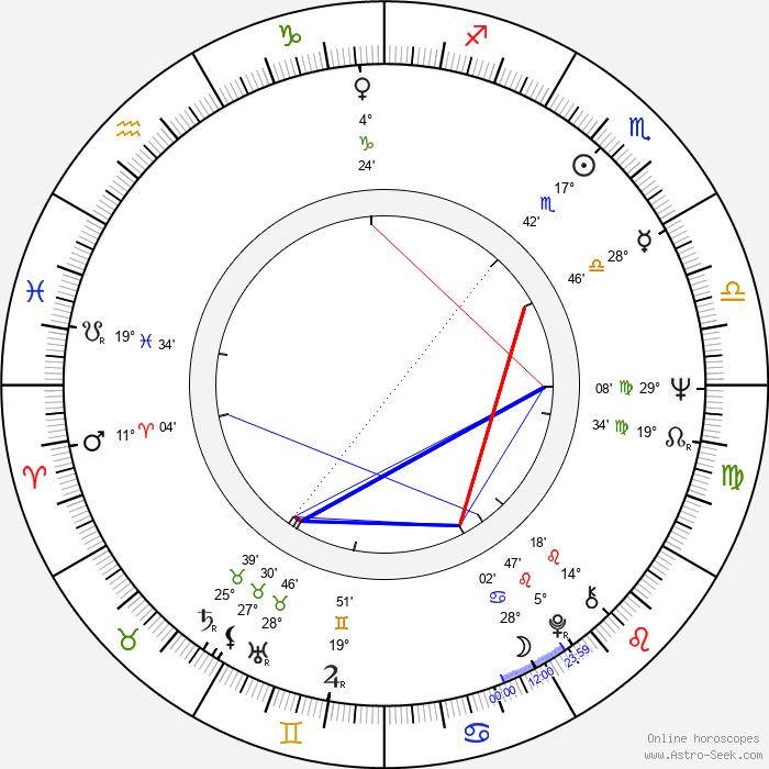 Jorma Kalenius - Birth horoscope chart
