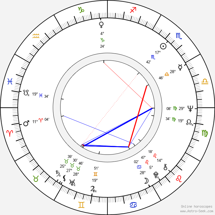 Jorma Kalenius - Birth horoscope chart