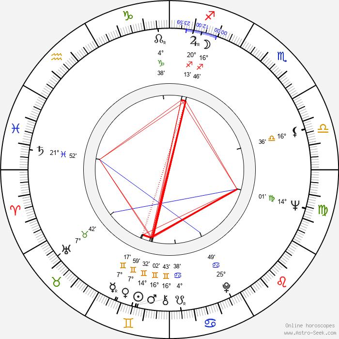 Jorma Katrama - Birth horoscope chart