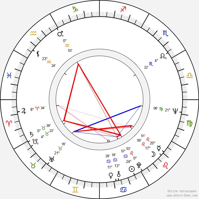Jorma Rahkonen - Birth horoscope chart