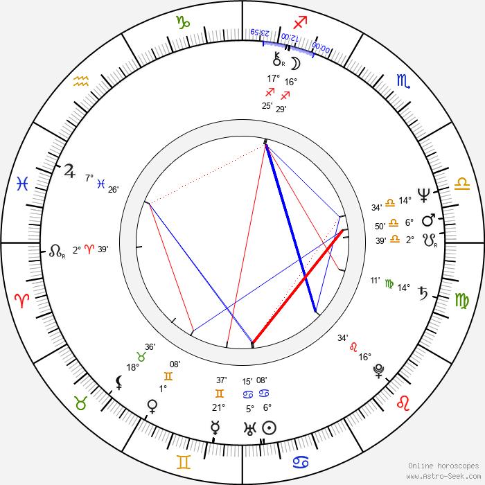 Jorma Uotinen - Birth horoscope chart