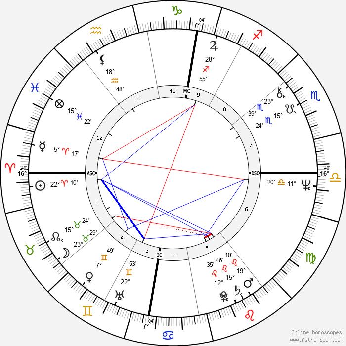 Joschka Fischer - Birth horoscope chart