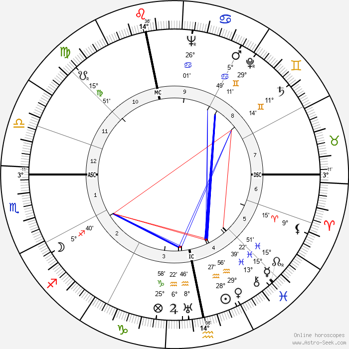 José Aerts - Birth horoscope chart