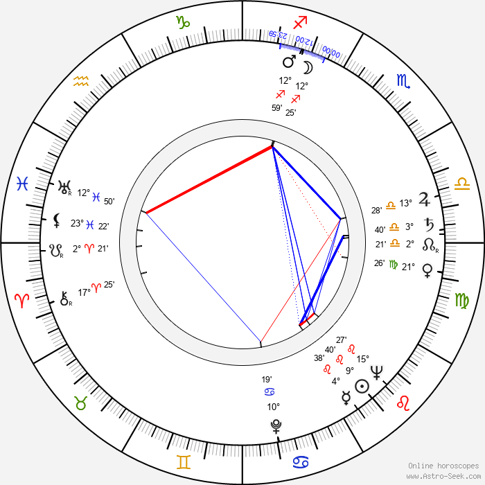 José Ángel Espinosa Ferrusquilla - Birth horoscope chart