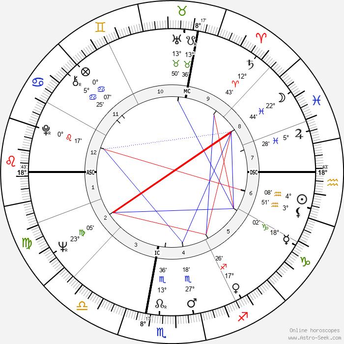 José Argüelles - Birth horoscope chart
