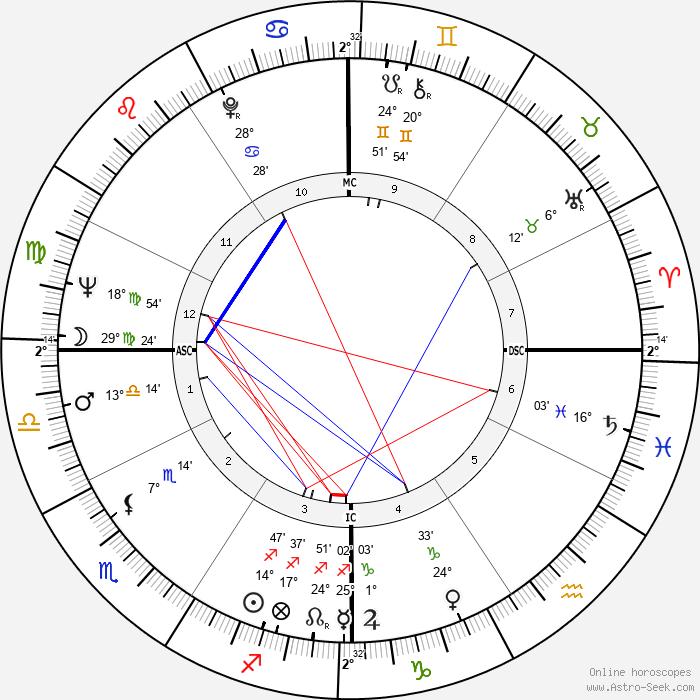 José Carlos Ary Dos Santos - Birth horoscope chart