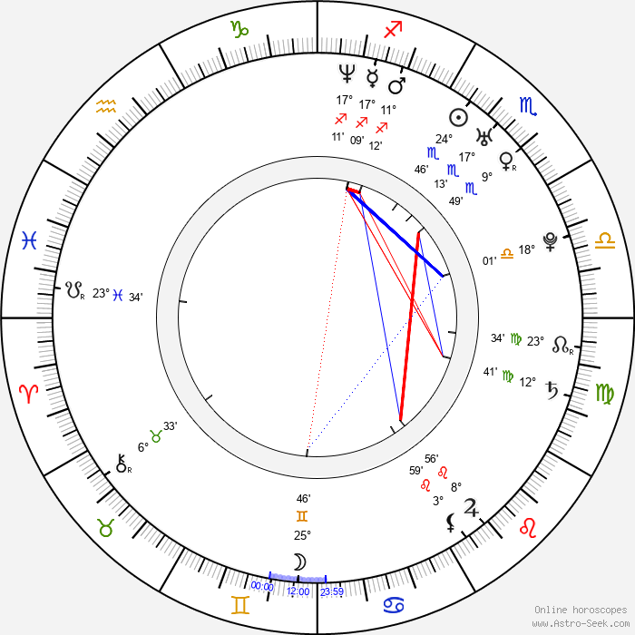 José Carlos Pereira - Birth horoscope chart