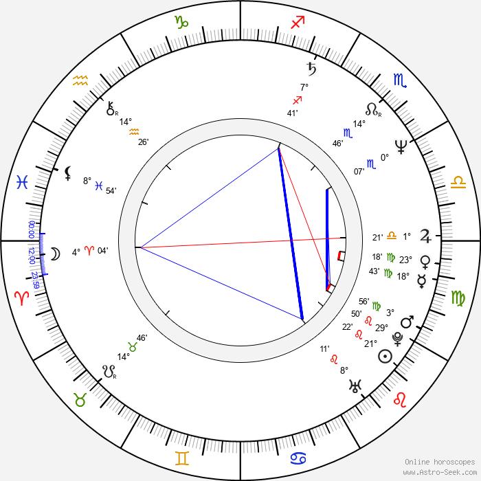 José Coronado - Birth horoscope chart