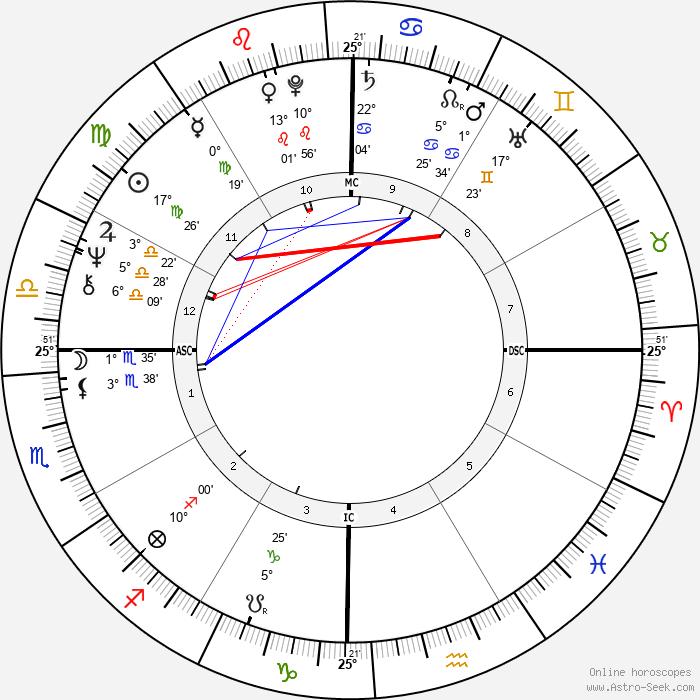 José Feliciano - Birth horoscope chart
