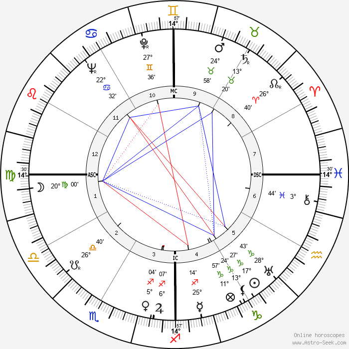 José Ferrer - Birth horoscope chart