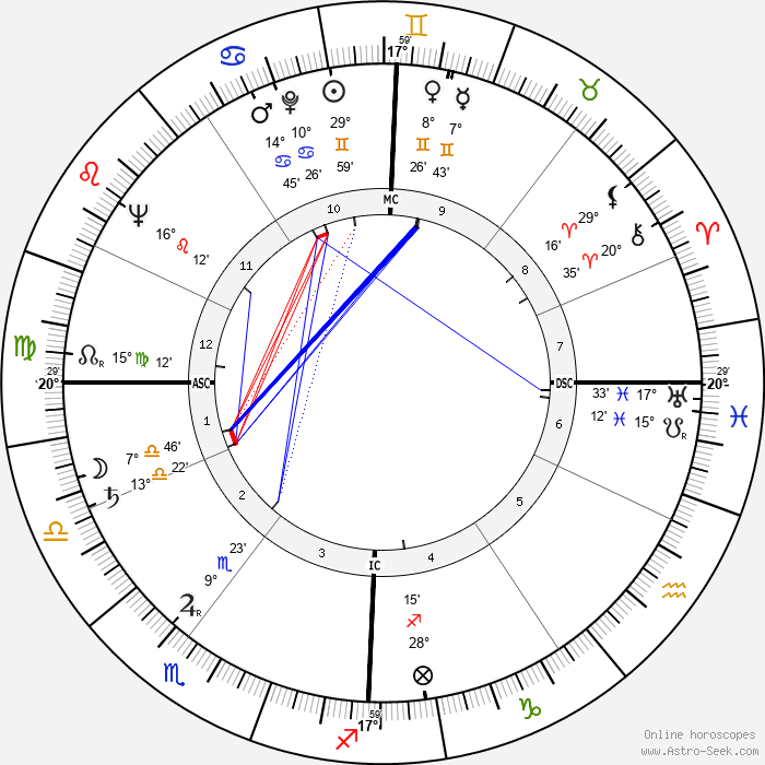 José Giovanni - Birth horoscope chart
