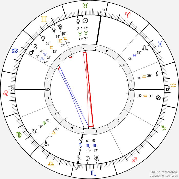 Jose Gomez Ortega - Birth horoscope chart