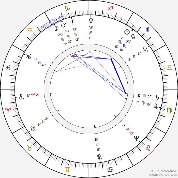 José Lewgoy - Birth horoscope chart