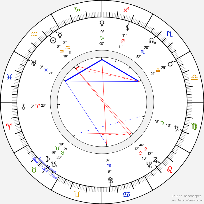 José Luis de Vilallonga - Birth horoscope chart