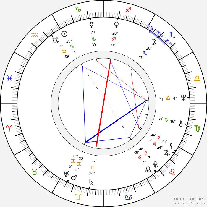 José Luis Garci - Birth horoscope chart