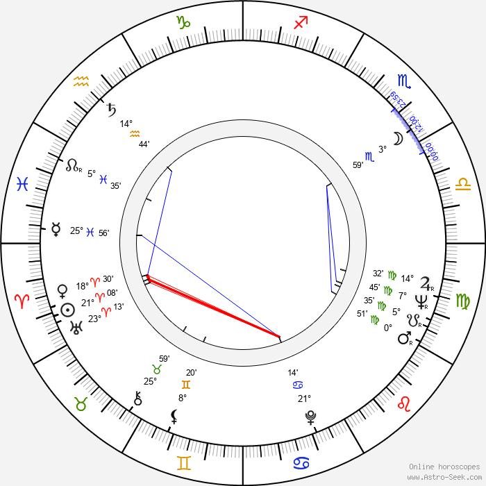 José Luis Madrid - Birth horoscope chart