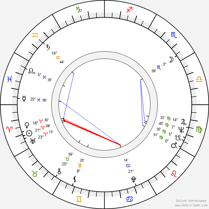 José Luis Madrid - Birth horoscope chart