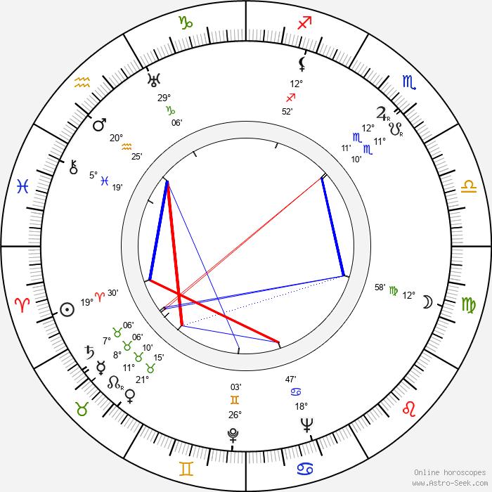 José Luis Sáenz de Heredia - Birth horoscope chart