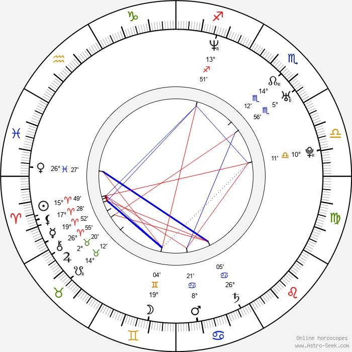 José Manuel Serrano Cueto - Birth horoscope chart