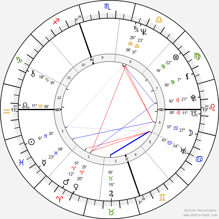 Jose Maria Aznar - Birth horoscope chart
