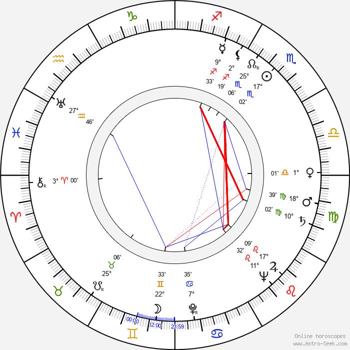 José María Caffarel - Birth horoscope chart