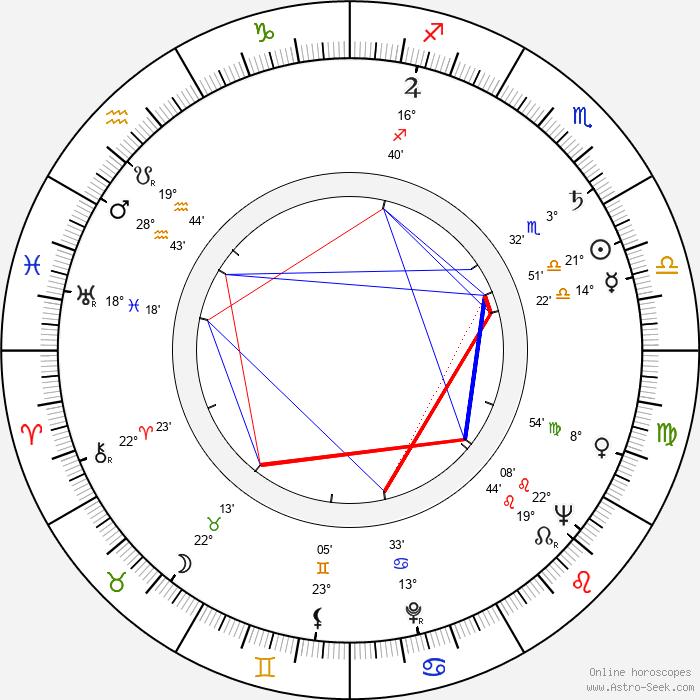 José Quintero - Birth horoscope chart