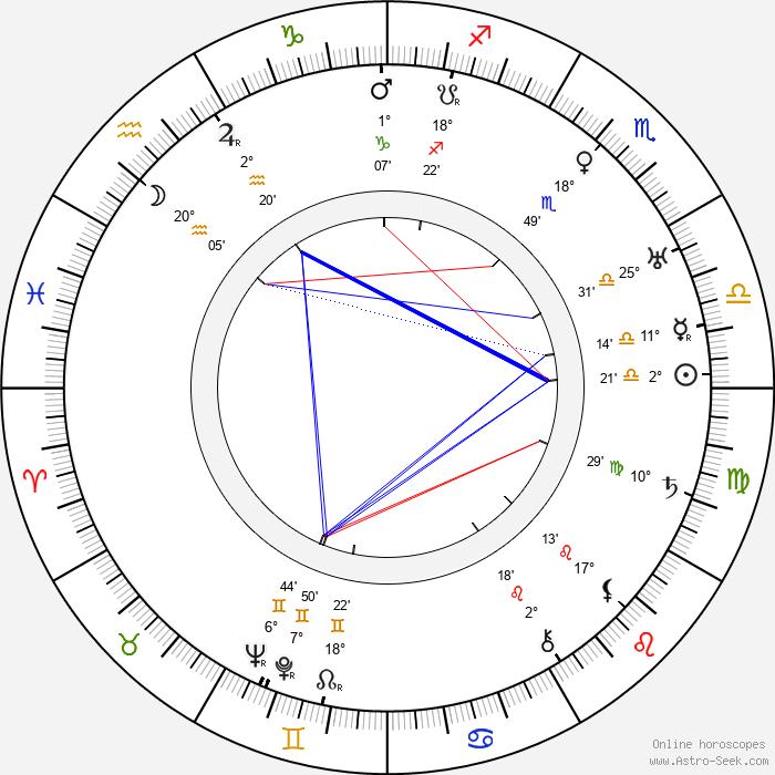 José Rubén Romero - Birth horoscope chart