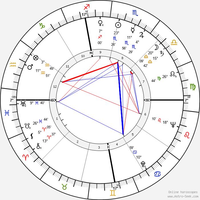 José Saramago - Birth horoscope chart