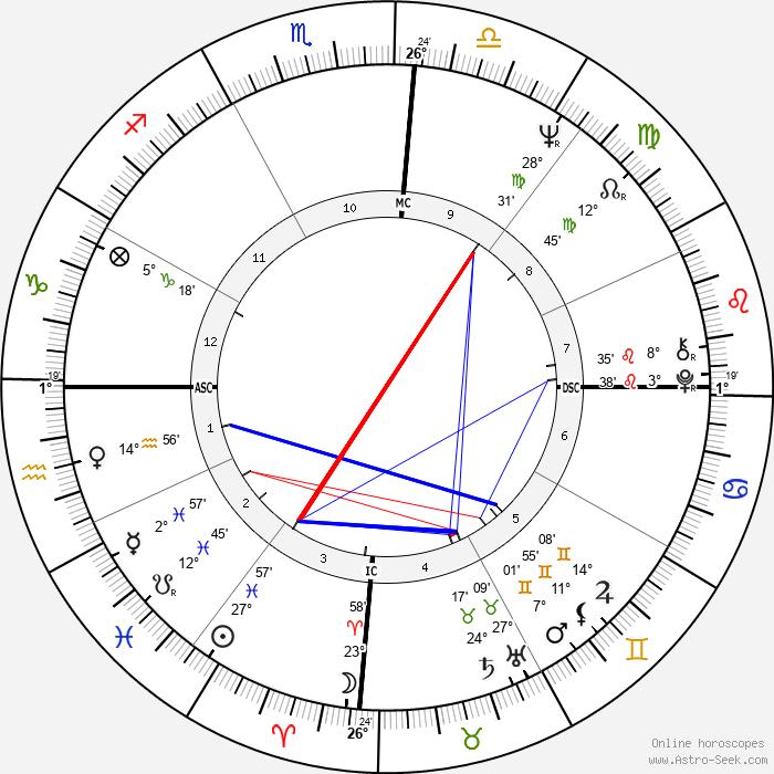 José Serra - Birth horoscope chart