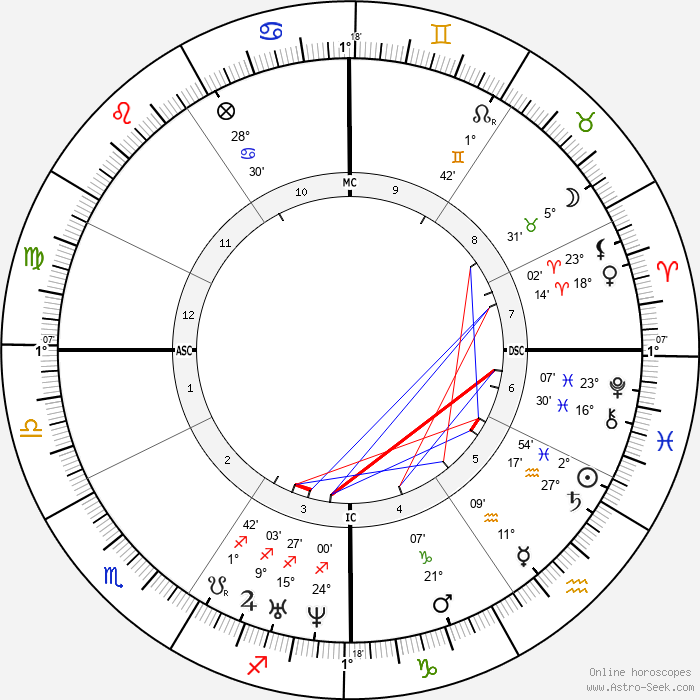 Jose Zorrilla - Birth horoscope chart