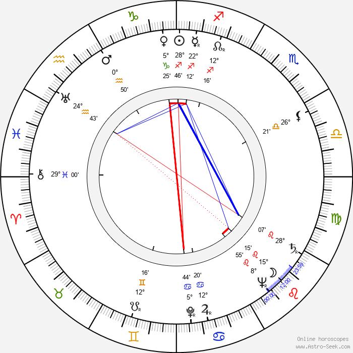 Josef Bek - Birth horoscope chart