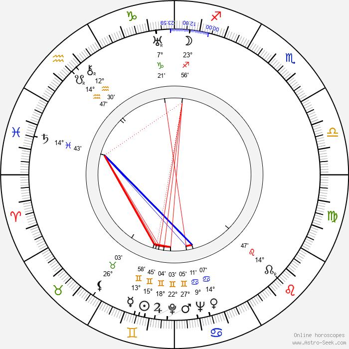 Josef Beyvl - Birth horoscope chart
