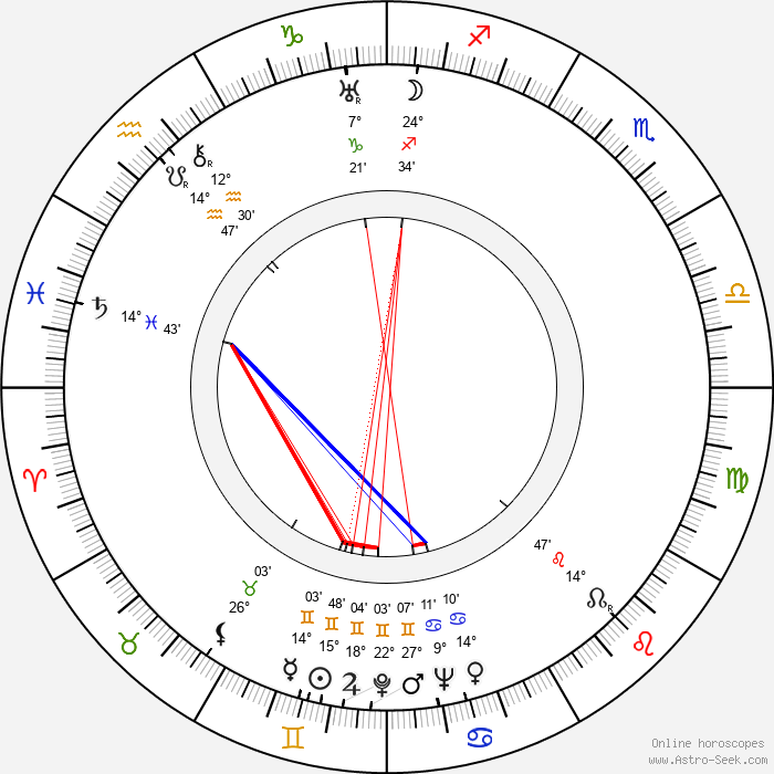 Josef Beyvl - Birth horoscope chart