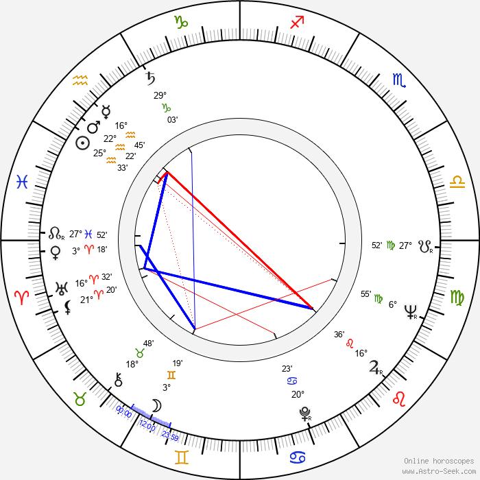 Josef Brukner - Birth horoscope chart