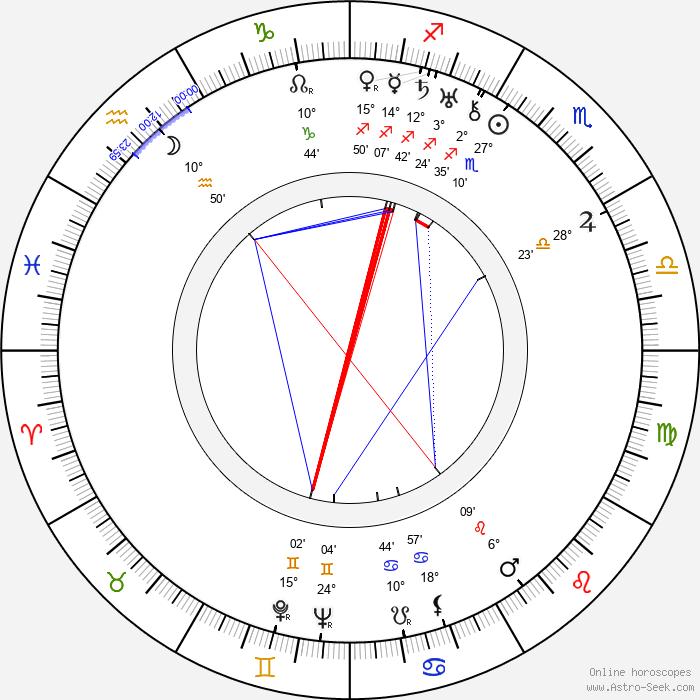 Josef Celerin - Birth horoscope chart