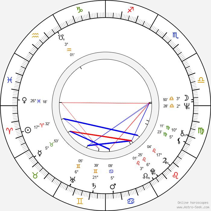 Josef Charvát - Birth horoscope chart