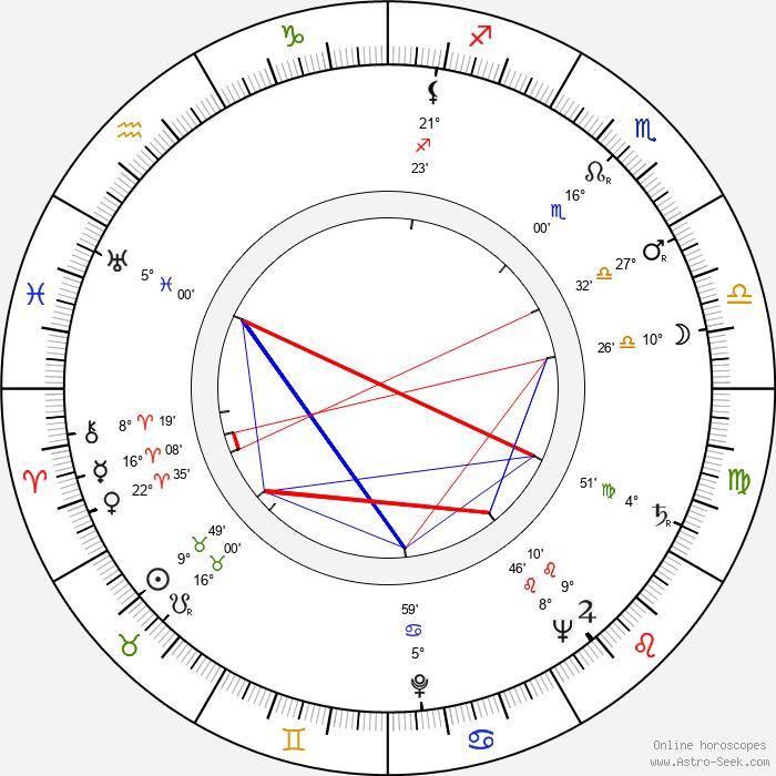 Josef Chvalina - Birth horoscope chart