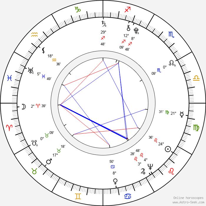 Josef Dobrovský - Birth horoscope chart