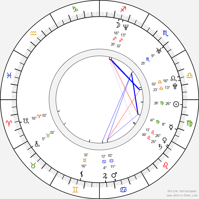 Josef Fares - Birth horoscope chart