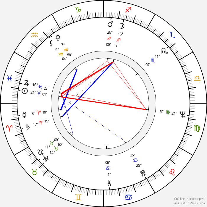 Josef Fousek - Birth horoscope chart