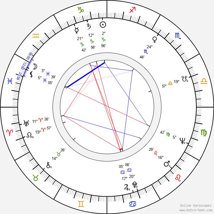 Josef Hajdučík - Birth horoscope chart