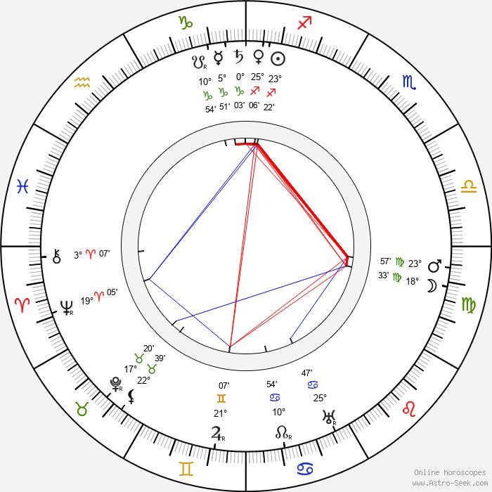 Josef Hoffmann - Birth horoscope chart