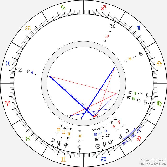 Josef Hora - Birth horoscope chart