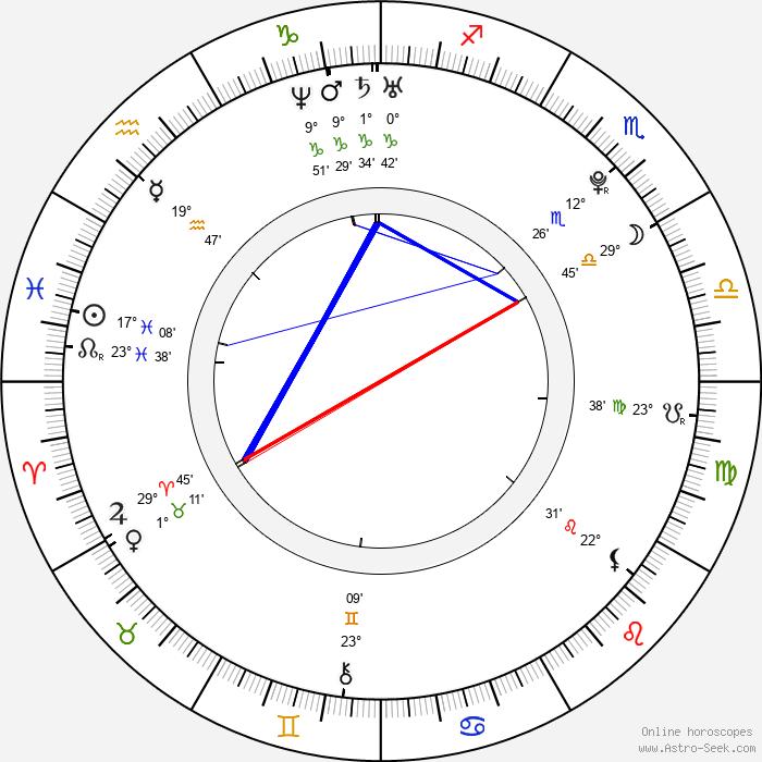 Josef Karel - Birth horoscope chart