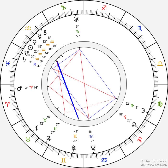 Josef Klapuch - Birth horoscope chart