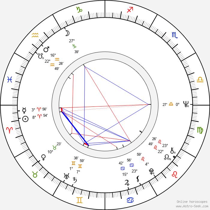 Josef Krofta - Birth horoscope chart
