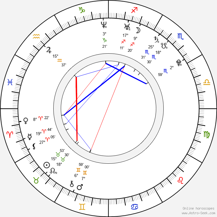 Josef Kubásek - Birth horoscope chart