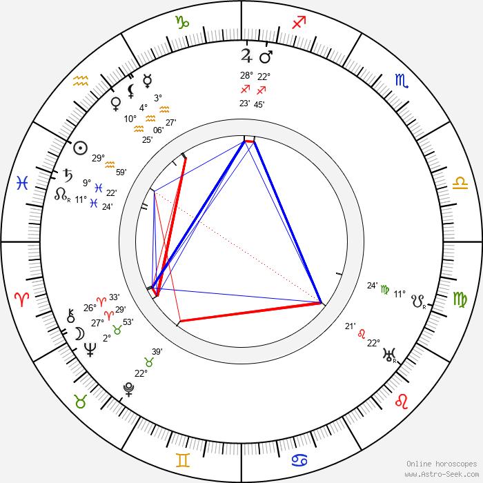 Josef Kubík - Birth horoscope chart