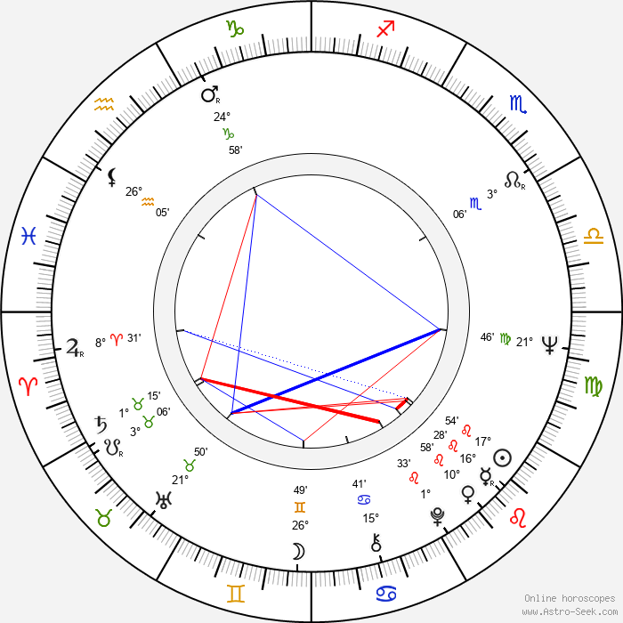 Josef Laufer - Birth horoscope chart