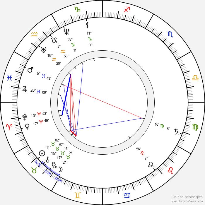 Josef Lev - Birth horoscope chart